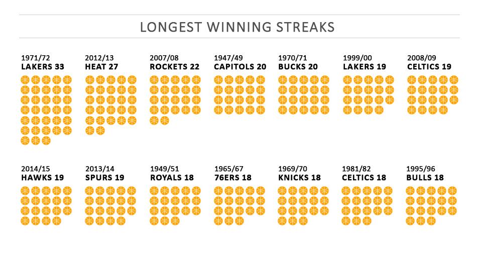 Najdłuższa seria zwycięstw w NBA